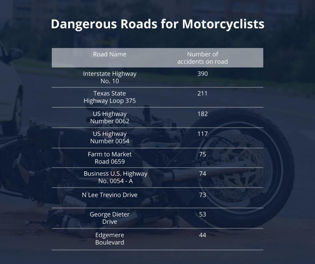 Dangerous Roads for Motorcyclists
